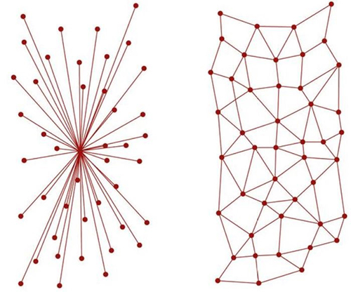 Centralized versus decentralized communication networks.